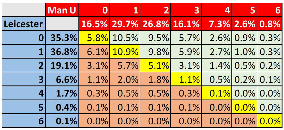 The Math Behind Premier League Score Prediction - Excel4Soccer